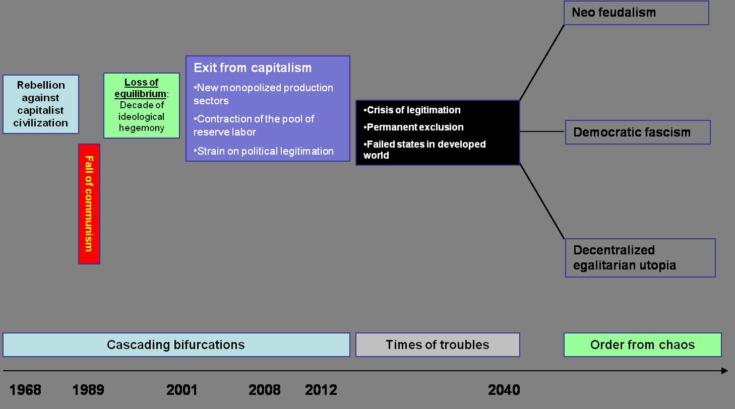cascading-bifurcations